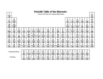 blank periodic table word document