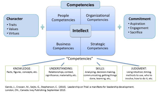 big 5 personality traits in business word document