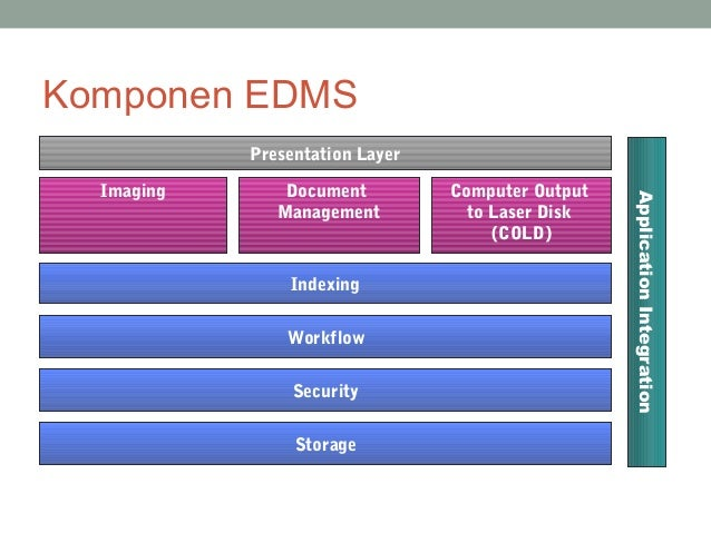 electronic document management system thesis