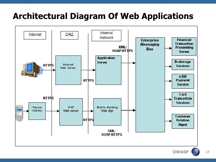 architecture document for web application