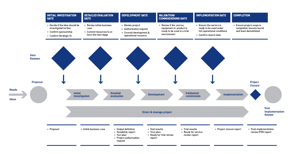 document review and approval process