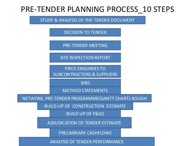 how to do a tender document